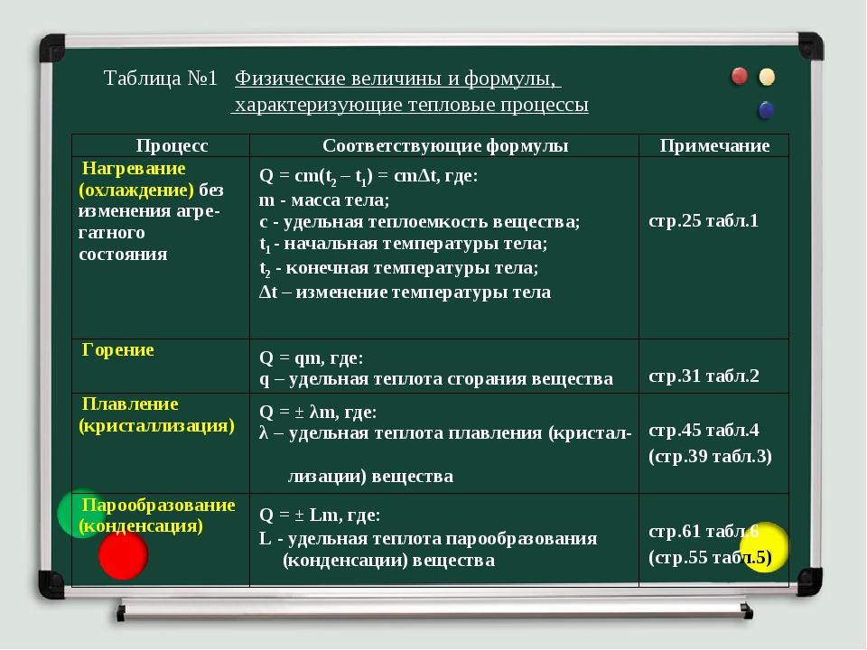 Таблица №1 Физические величины и формулы, характеризующие тепловые процессы П...