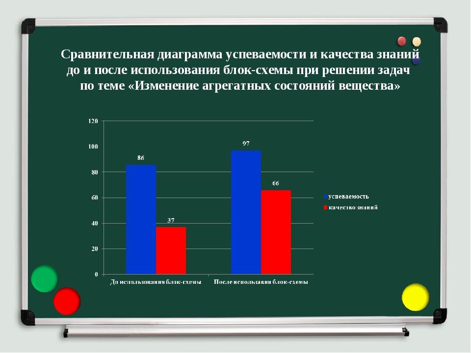 Сравнительная диаграмма успеваемости и качества знаний до и после использован...