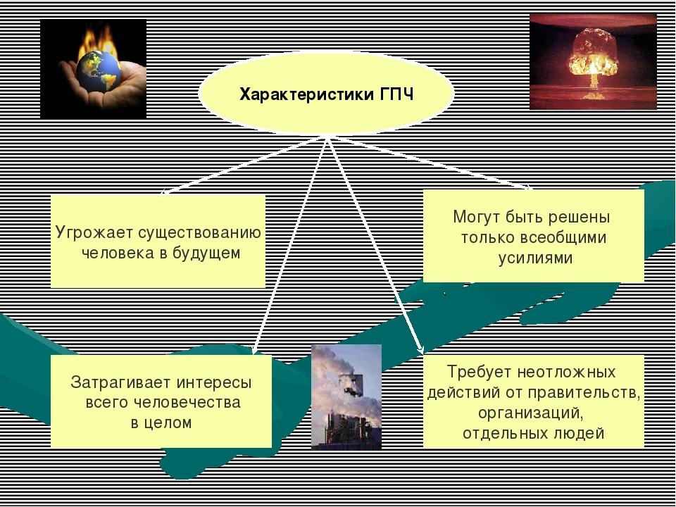 Характеристики ГПЧ Угрожает существованию человека в будущем Затрагивает инте...