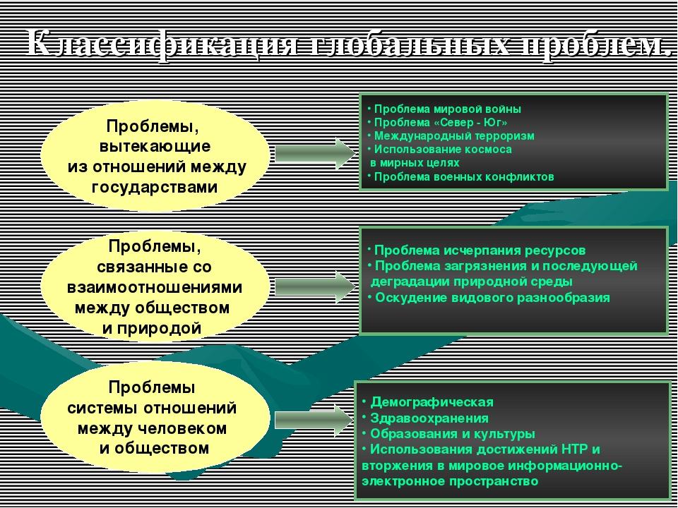 Проблемы, вытекающие из отношений между государствами Проблемы, связанные со...