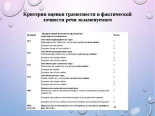 Критерии оценки грамотности и фактической точности речи экзаменуемого Критери