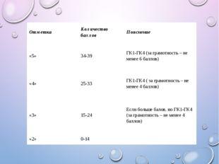 Отметка Количествобаллов Пояснение «5» 34-39 ГК1-ГК4 (за грамотность – не м
