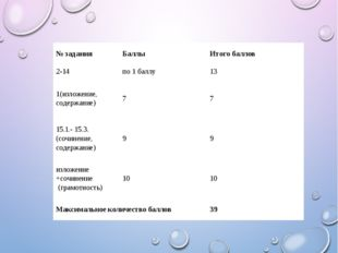 № задания Баллы Итого баллов 2-14 по 1 баллу 13 1(изложение, содержание) 7 7