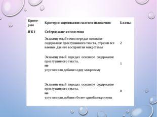Крите-рии Критерии оценивания сжатого изложения Баллы ИК1 Содержание изложени