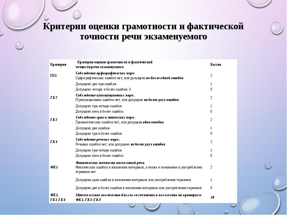 Критерии оценки грамотности и фактической точности речи экзаменуемого Критери...