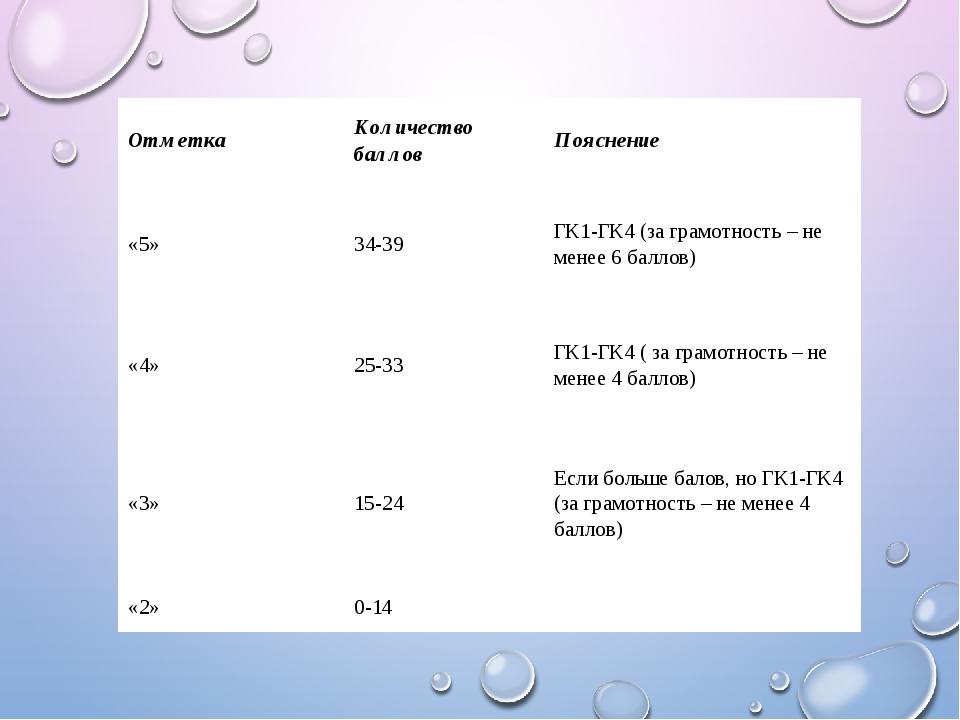 Отметка Количествобаллов Пояснение «5» 34-39 ГК1-ГК4 (за грамотность – не м...