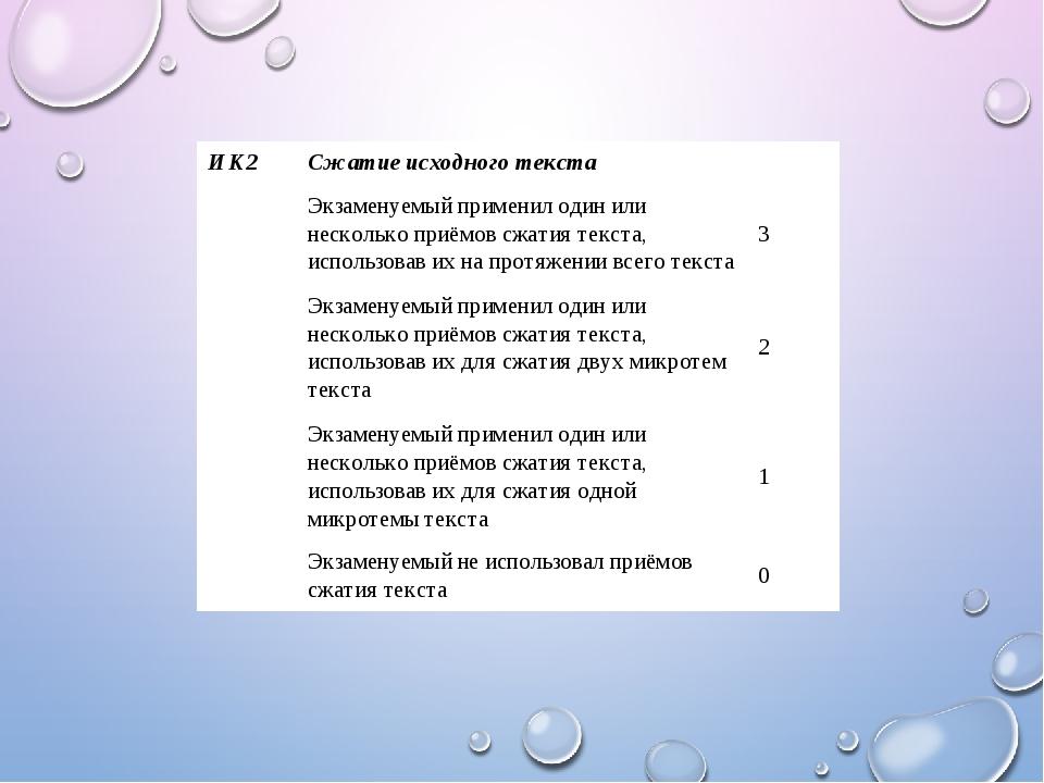 ИК2 Сжатие исходного текста   Экзаменуемый применил один или несколько приё...