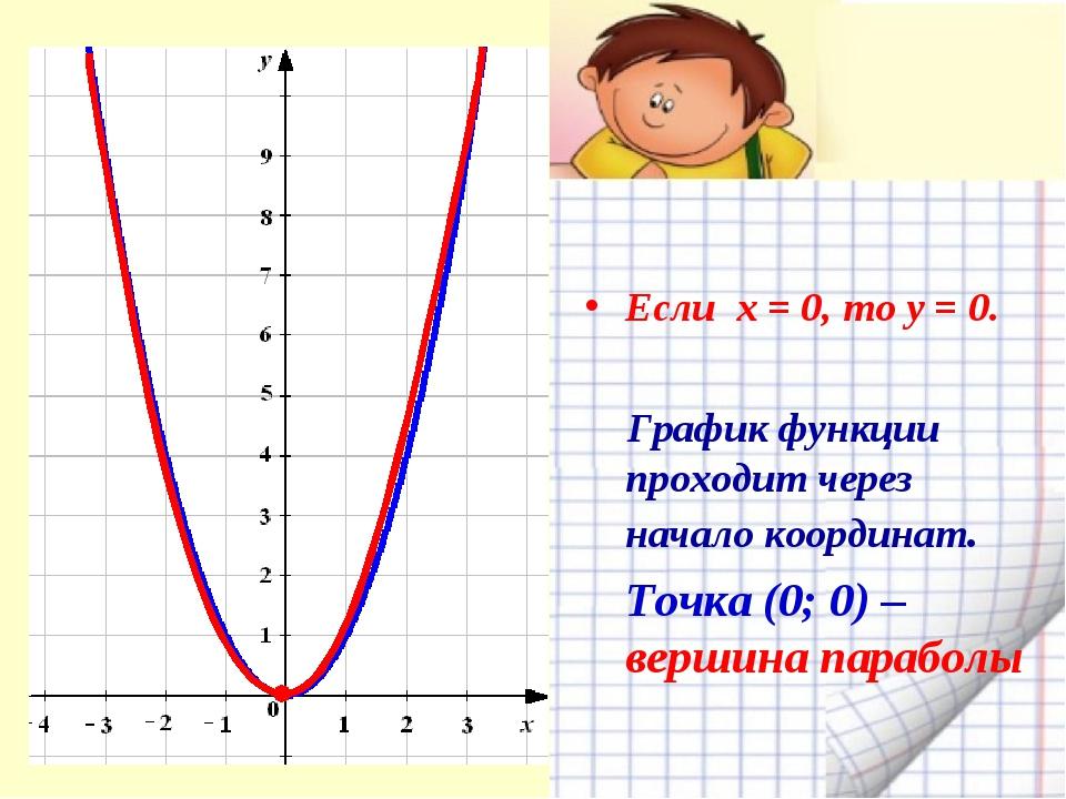 Если х = 0, то у = 0. График функции проходит через начало координат. Точка...