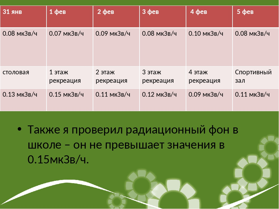 Также я проверил радиационный фон в школе – он не превышает значения в 0.15мк...