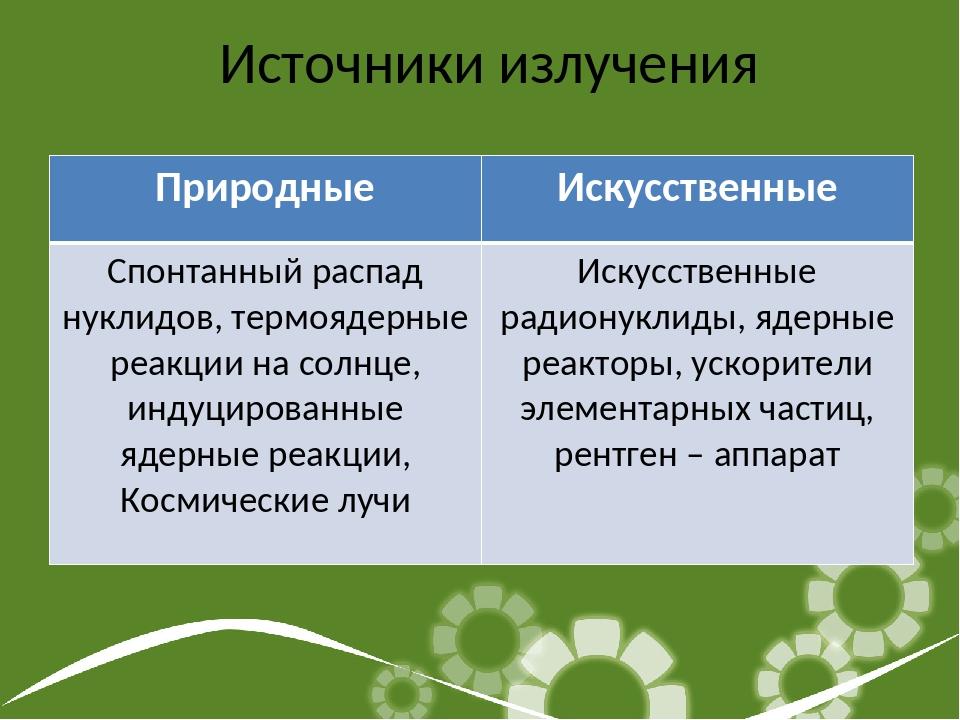 Источники излучения ПриродныеИскусственные Спонтанный распад нуклидов, термо...
