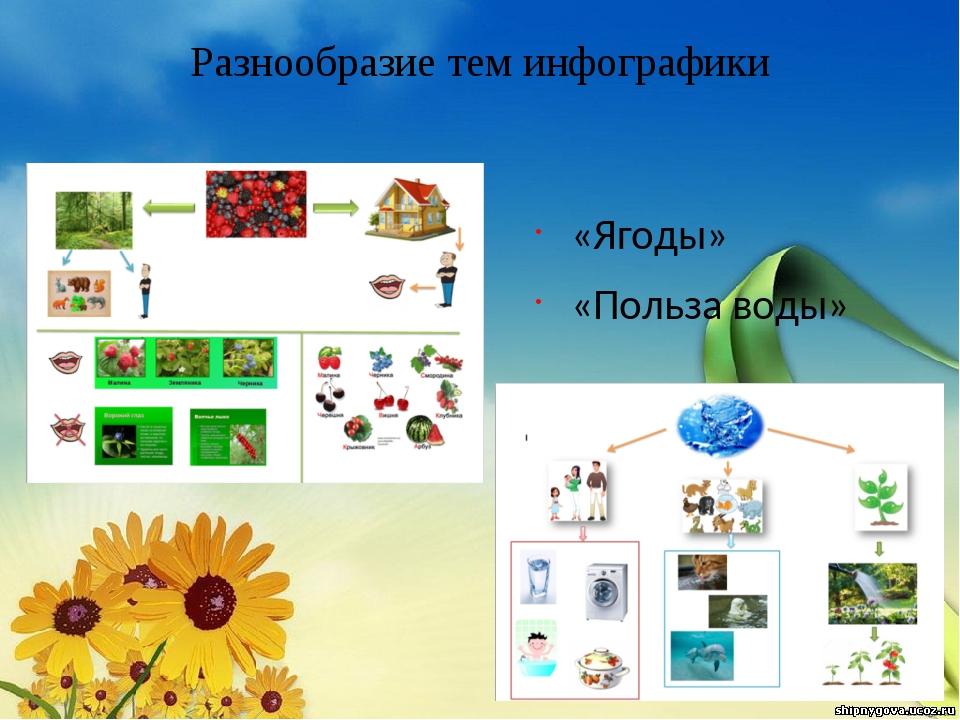 Разнообразие тем инфографики «Ягоды» «Польза воды»