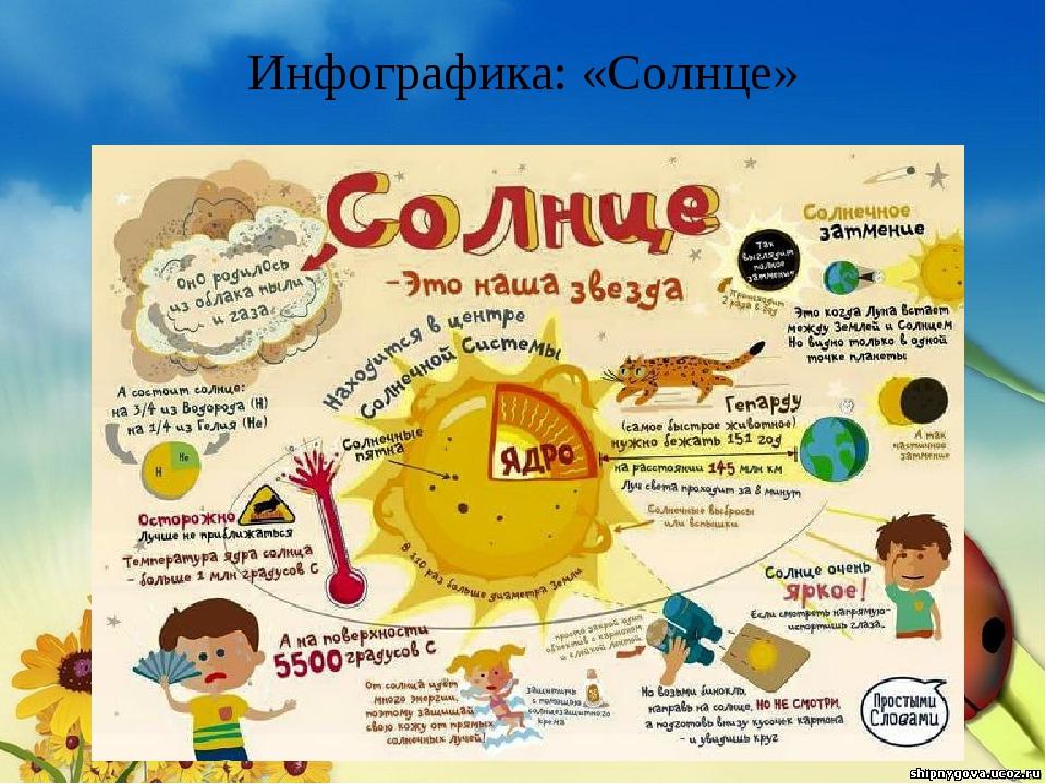 Инфографика: «Солнце»