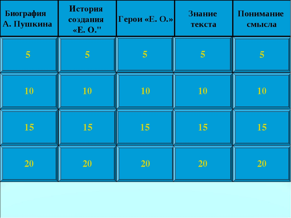 10 15 20 5 10 15 20 5 10 15 20 5 10 15 20 5 10 15 20 5 Биография А. Пушкина И...