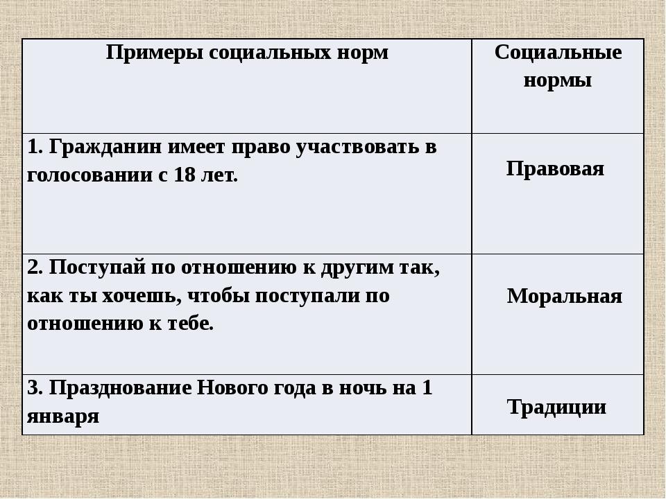 Правовая Моральная Традиции Примеры социальных норм Социальные нормы 1. Гражд...