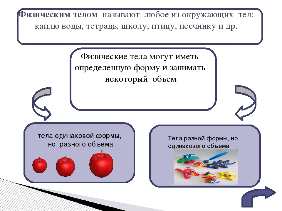 1. А.В.Перышкин «Физика 7 класс» Дрофа, 2010 2. Лукашик В.И. Сборник вопросов...