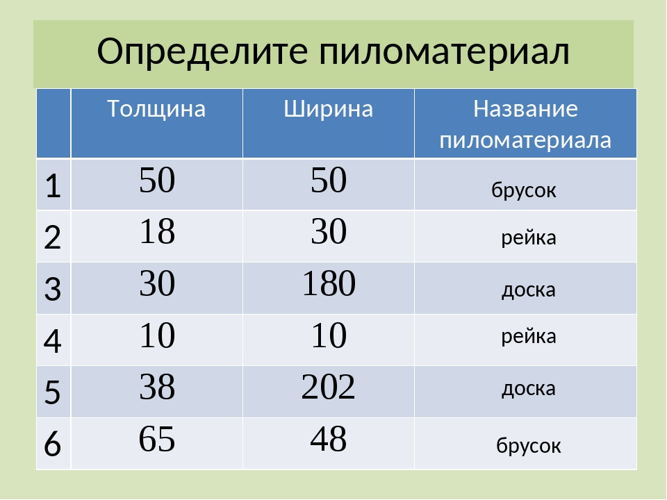 Определите пиломатериал брусок рейка доска рейка доска брусок Толщина Ширина...