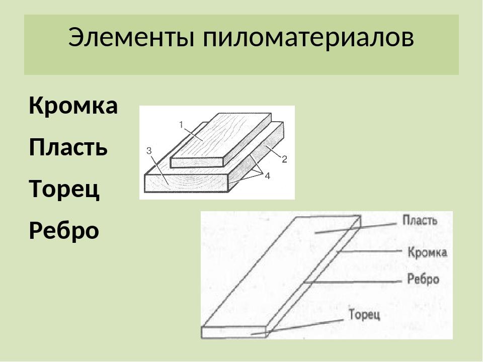 Элементы пиломатериалов Кромка Пласть Торец Ребро
