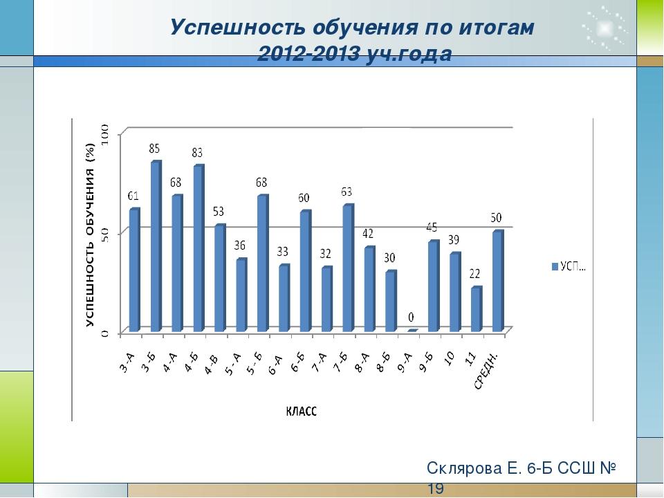 Успешность обучения по итогам 2012-2013 уч.года Склярова Е. 6-Б ССШ № 19