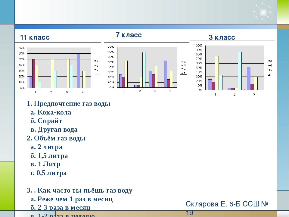 Склярова Е. 6-Б ССШ № 19 1. Предпочтение газ воды а. Кока-кола б. Спрайт в. Д...