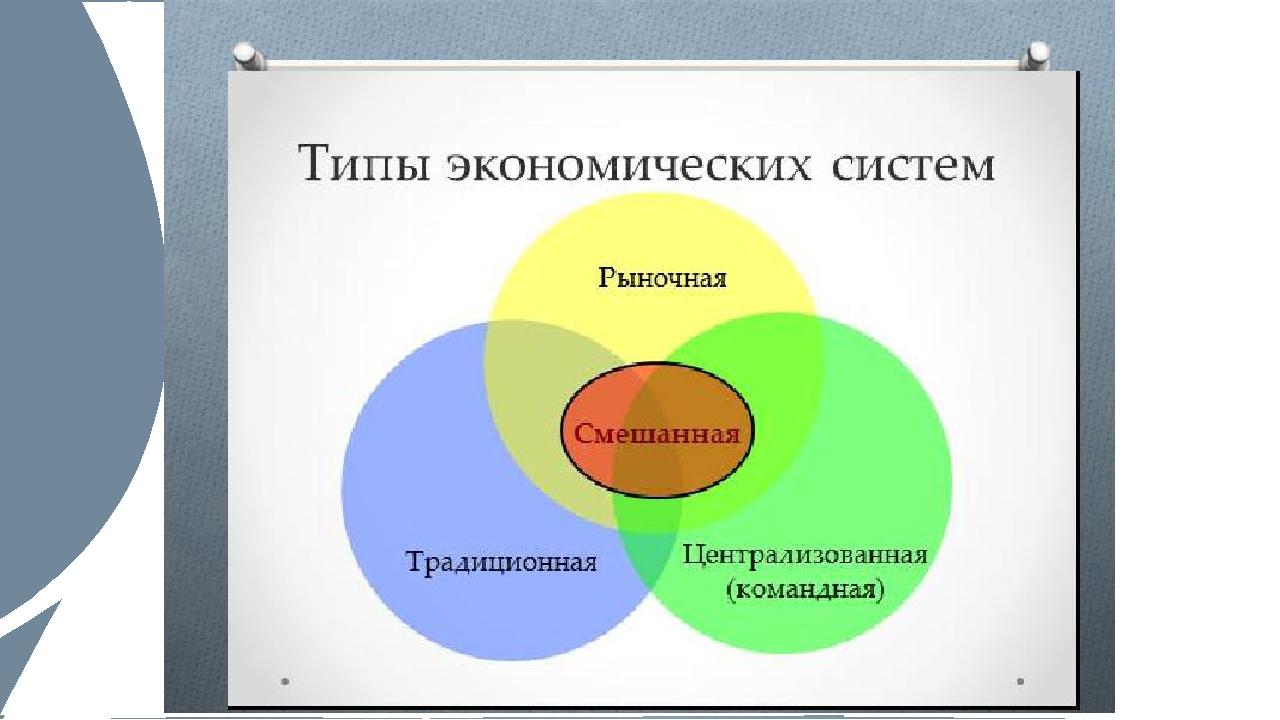 Типы экономических систем в картинках