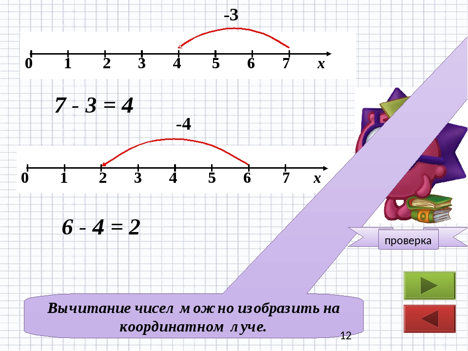 -3 7 - 3 = 4 -4 6 - 4 = 2 Вычитание чисел можно изобразить на координатном л...