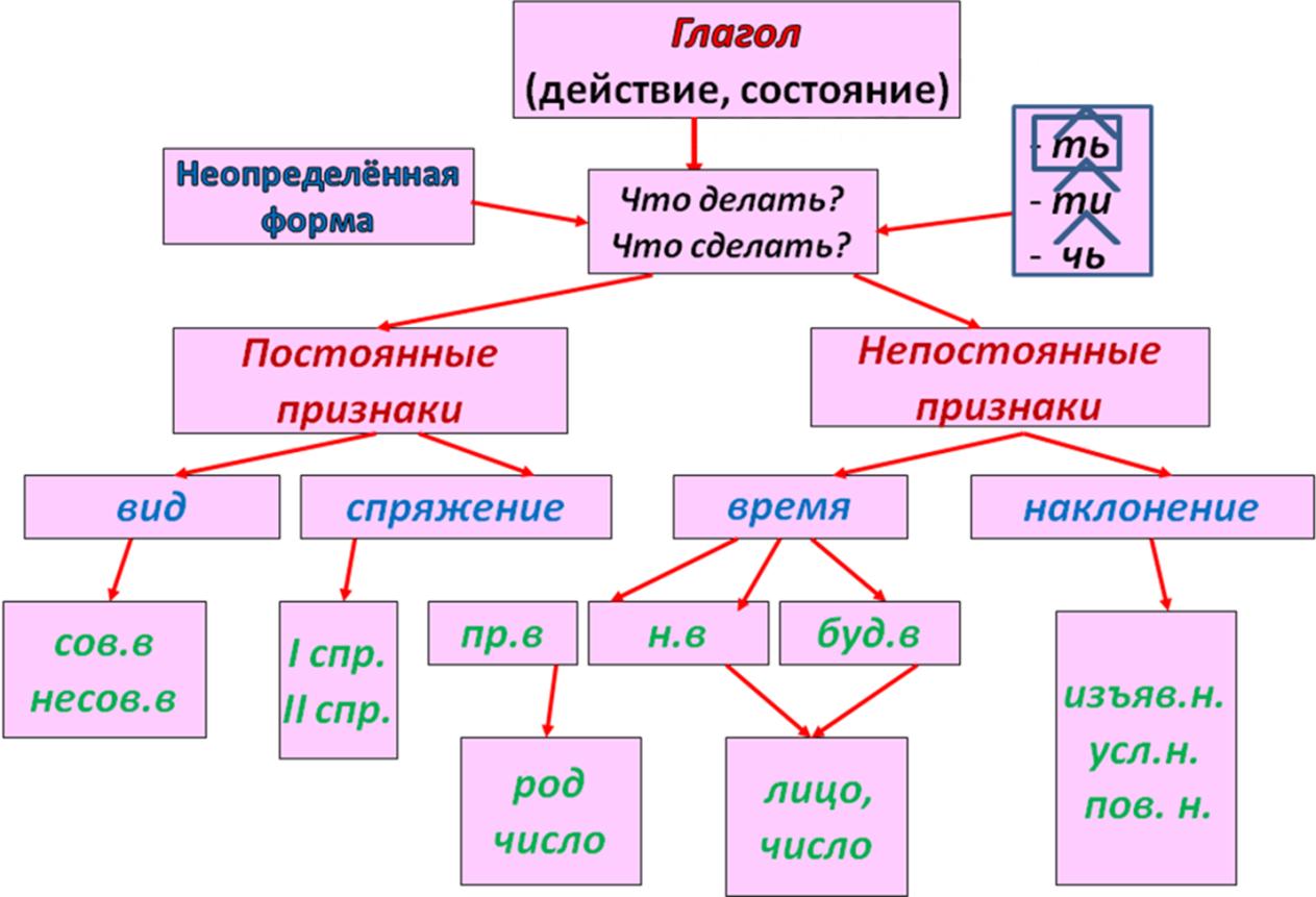 картинки кластера по глаголу