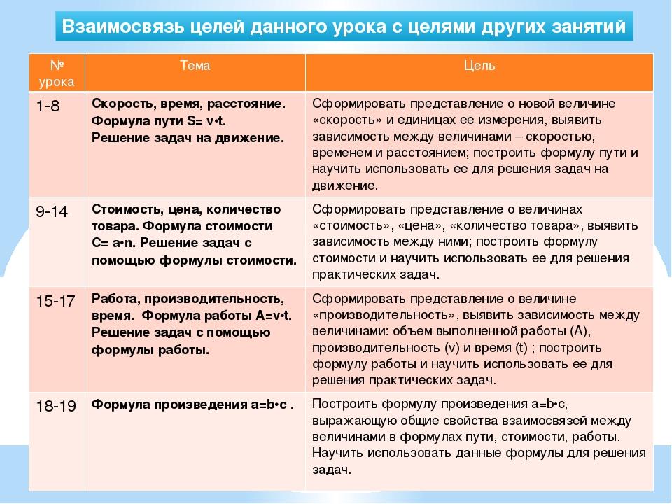 Взаимосвязь целей данного урока с целями других занятий № урока Тема Цель 1-8...