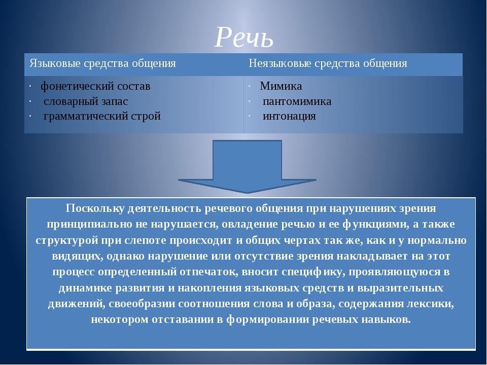 Речь Языковые средства общения Неязыковые средства общения фонетический соста...