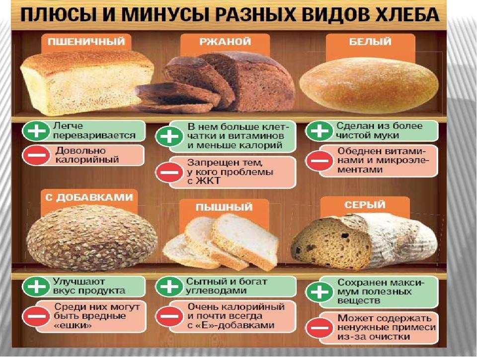 Черный Хлеб При Диете Можно Кушать