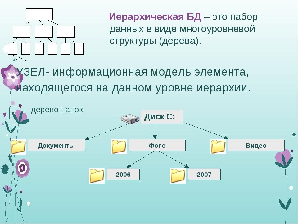 УЗЕЛ- информационная модель элемента, находящегося на данном уровне иерархии....