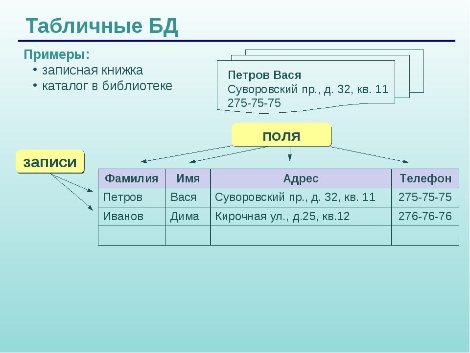 Табличные БД Примеры: записная книжка каталог в библиотеке ФамилияИмяАдрес...