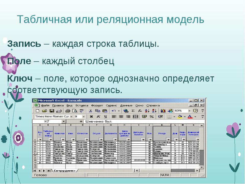 Табличная или реляционная модель Запись – каждая строка таблицы. Поле – кажды...