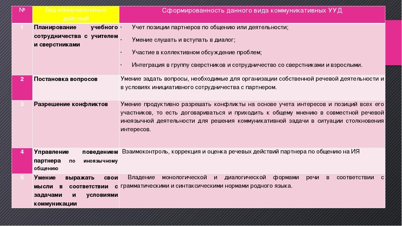 № Видкоммуникативныхдействий Сформированностьданного вида коммуникативных УУД...