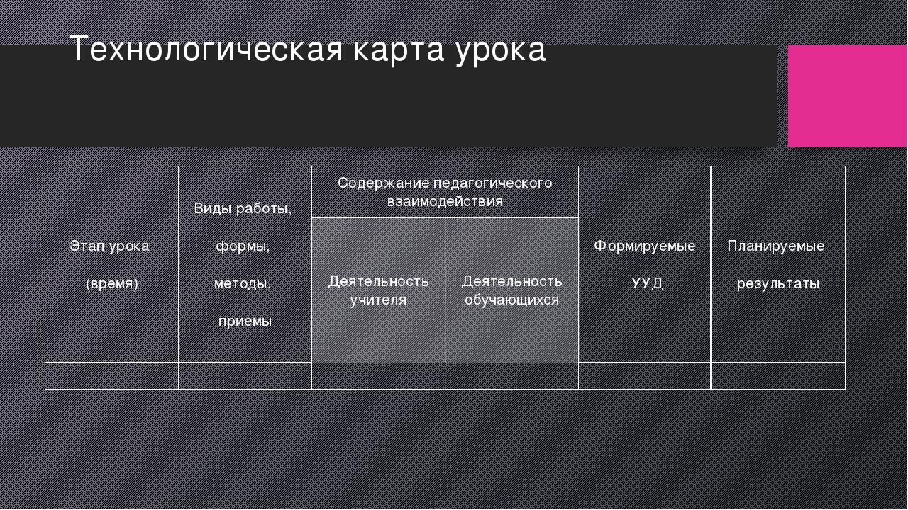 Технологическая карта урока Этапурока (время) Виды работы, формы, методы, при...