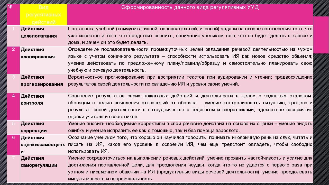 № Видрегулятивныхдействий Сформированность данного вида регулятивных УУД 1 Де...