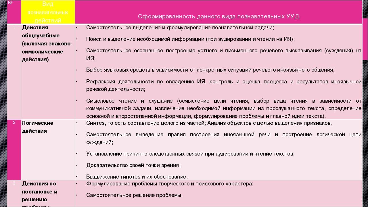 № Видпознавательныхдействий Сформированностьданного вида познавательных УУД 1...