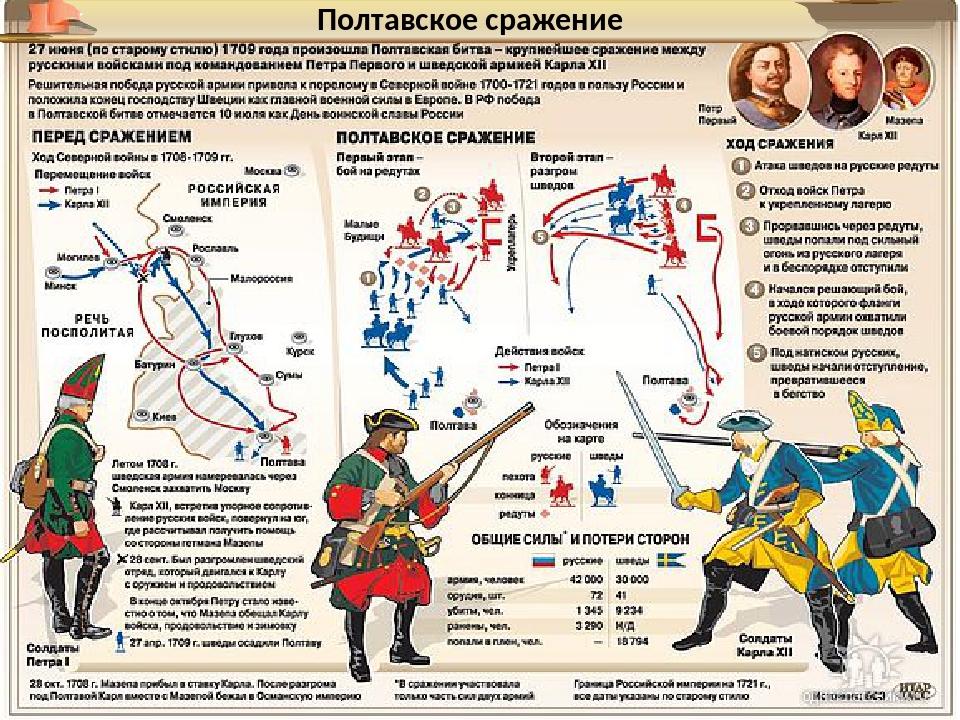 Полтавское сражение