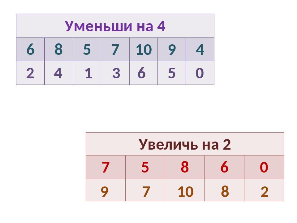 2 4 1 3 6 5 0 9 7 10 8 2 Уменьши на 4 68571094  Увеличь на 2 7...