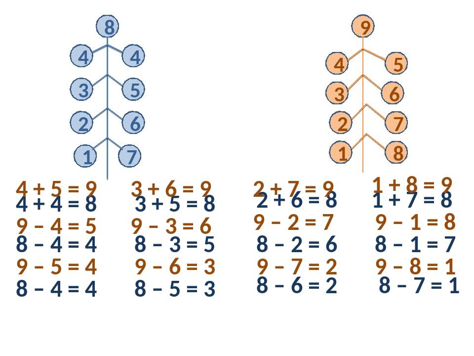 8 4 4 3 5 2 6 1 7 9 4 5 3 6 2 7 1 8 4 + 4 = 8 8 – 4 = 4 8 – 4 = 4 3 + 5 = 8 8...
