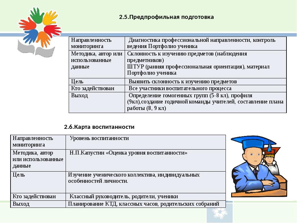 2.5.Предпрофильная подготовка 2.6.Карта воспитанности Направленность монитори...