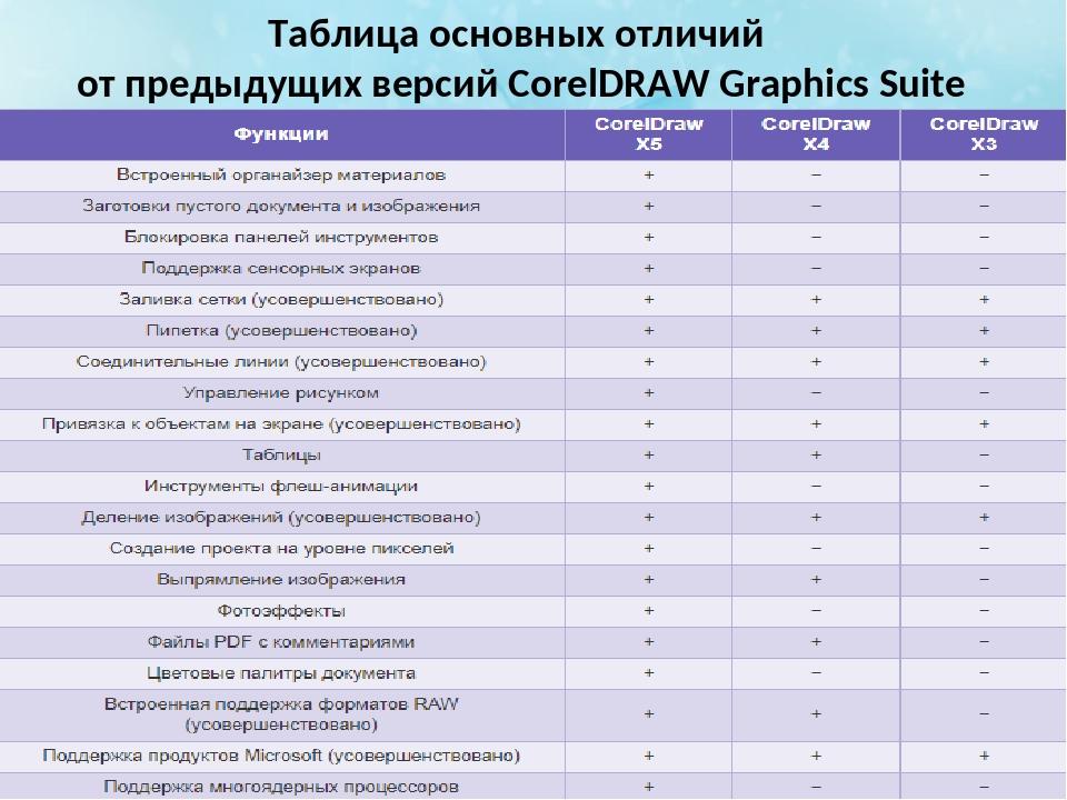 Таблица основных отличий от предыдущих версий CorelDRAW Graphics Suite