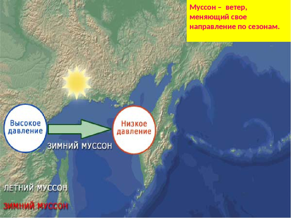 Муссон Муссон – ветер, меняющий свое направление по сезонам.