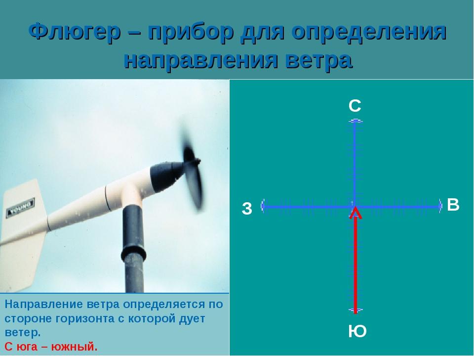 Флюгер – прибор для определения направления ветра С З Ю В Направление ветра о...
