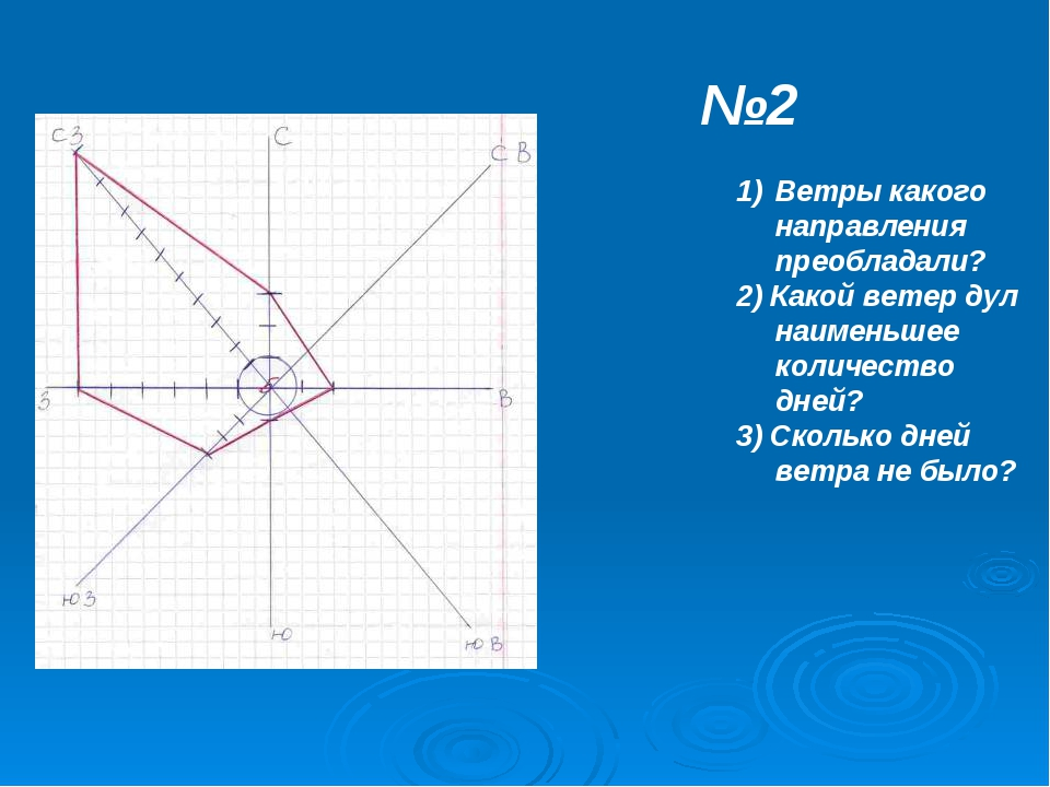 Ветры какого направления преобладали? 2) Какой ветер дул наименьшее количеств...