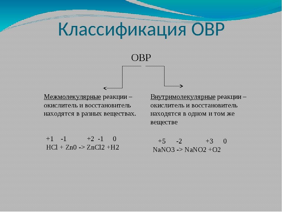 Классификация ОВР ОВР Межмолекулярные реакции – окислитель и восстановитель н...