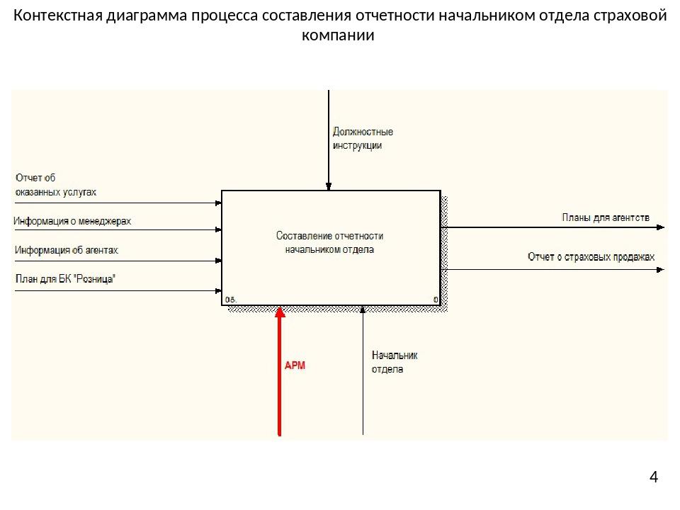 Контекстная диаграмма процесса составления отчетности начальником отдела стра...
