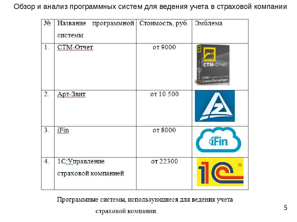 Обзор и анализ программных систем для ведения учета в страховой компании 5