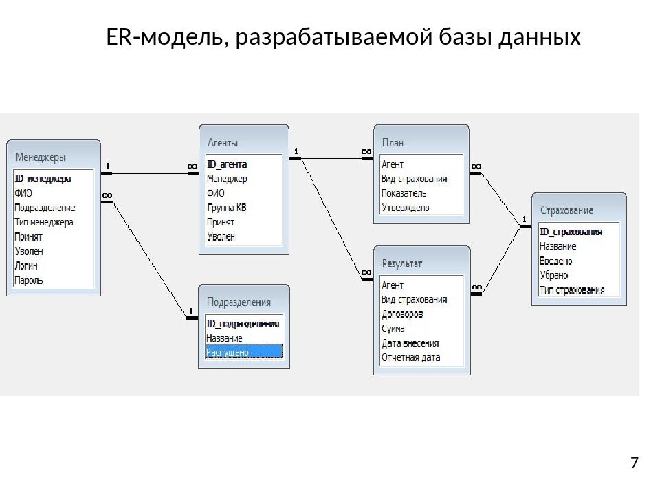 ER-модель, разрабатываемой базы данных 7