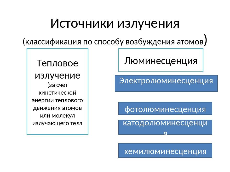 Источники излучения (классификация по способу возбуждения атомов) Тепловое из...