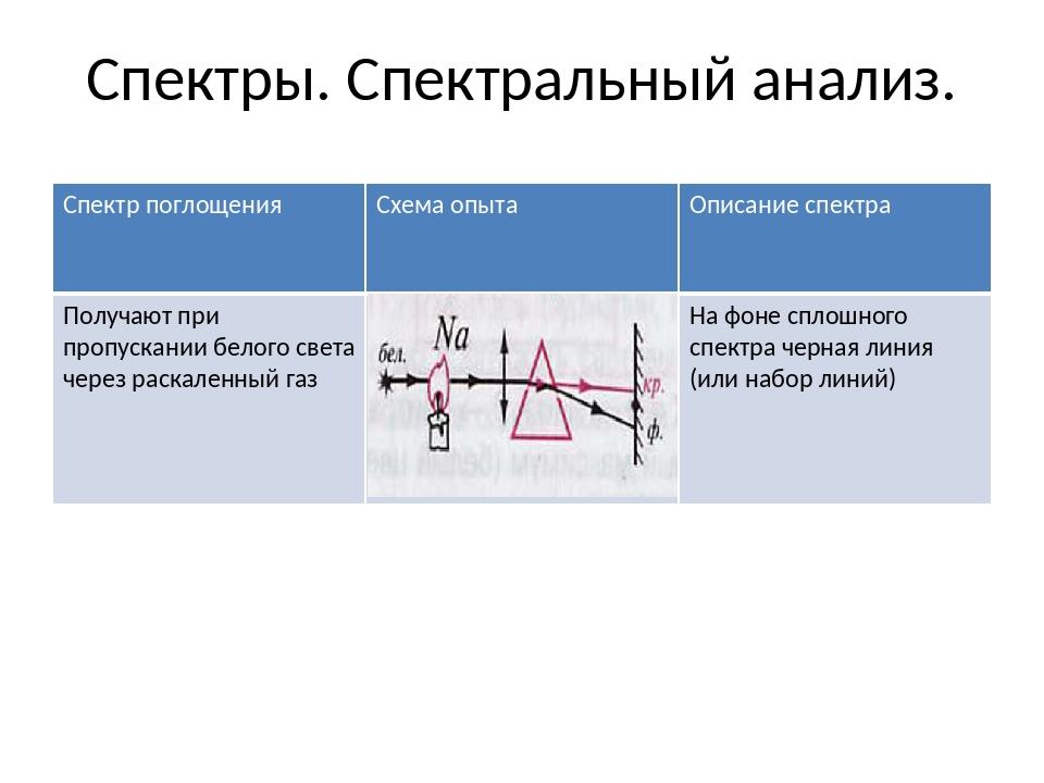 Спектры. Спектральный анализ. Спектр поглощения Схема опыта Описаниеспектра П...